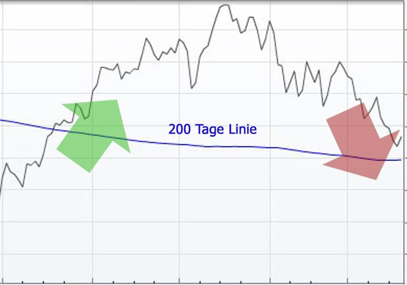 Die 200 Tage Linie in der Charttechnik