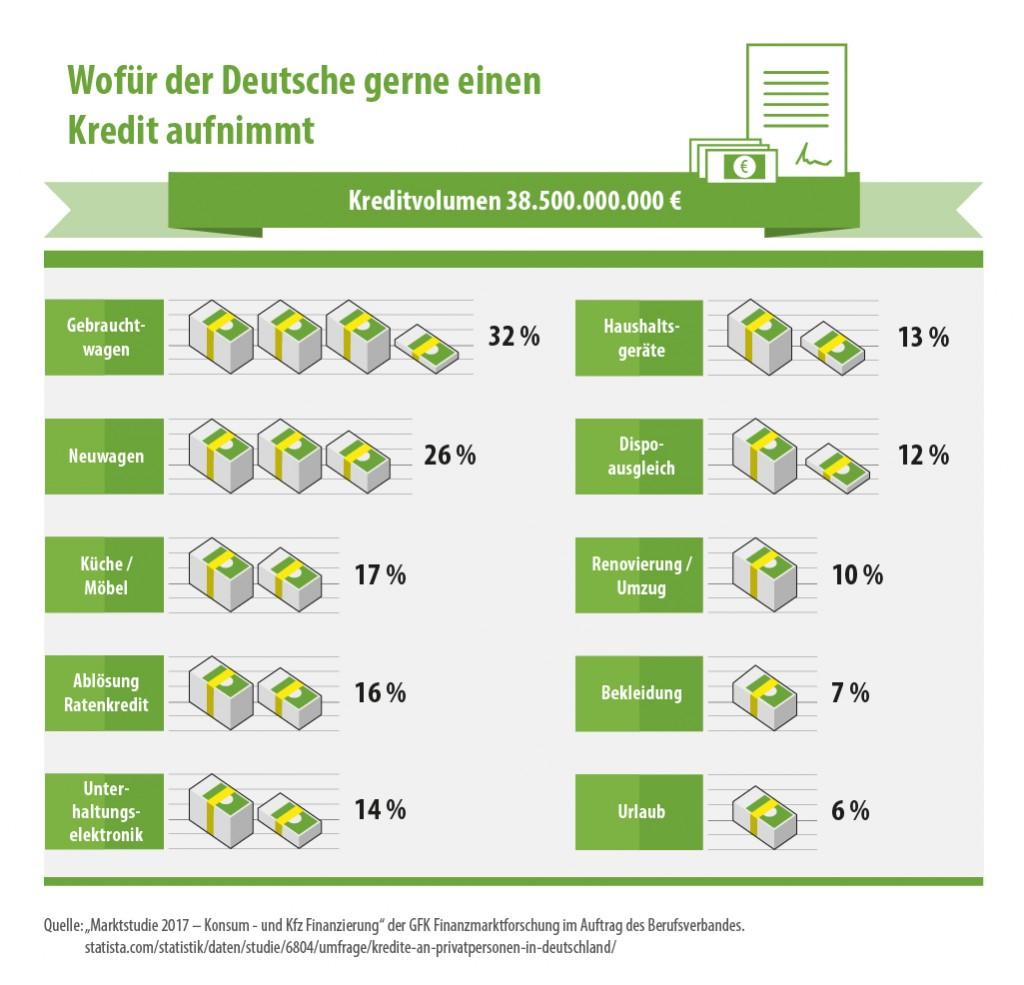 Infografik : Wofür nimmt der Deutsche einen Kredit auf